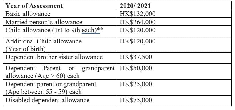 Tax Allowance in Hong Kong